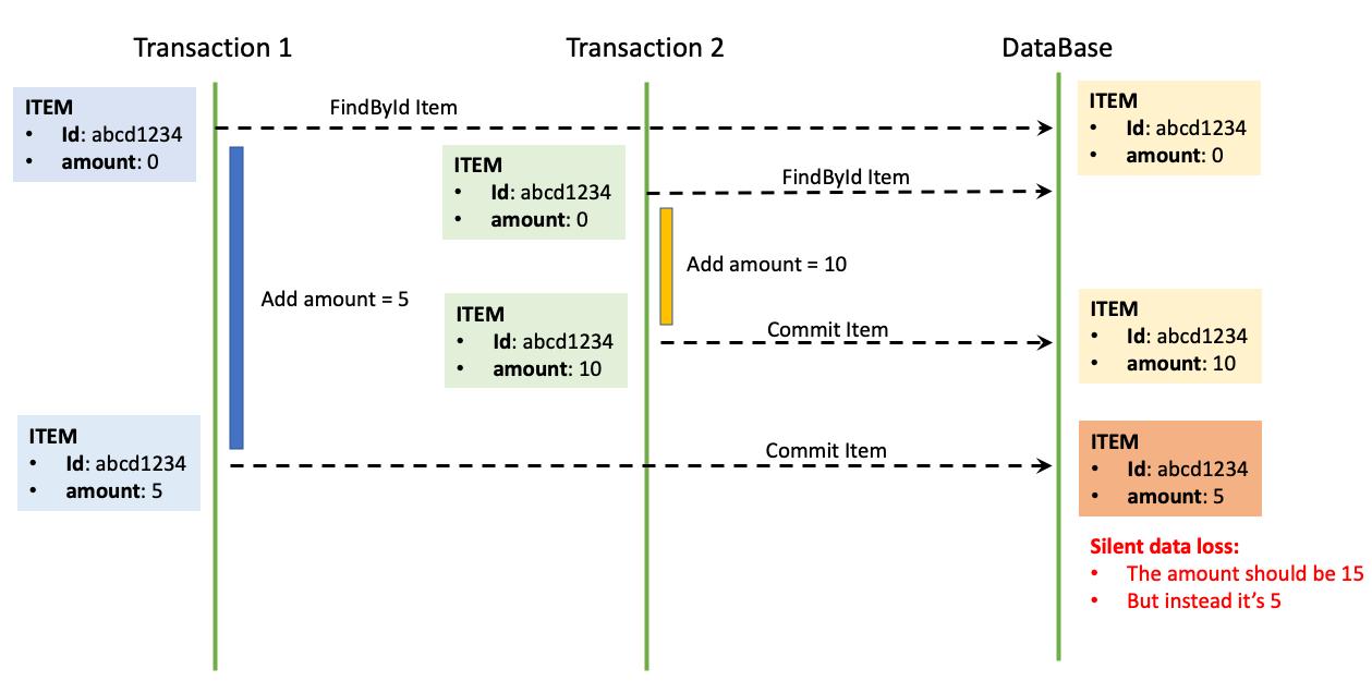 case-conc-transaction-problem