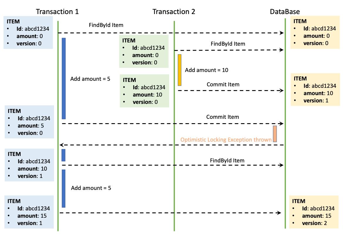 case-conc-transaction-solution