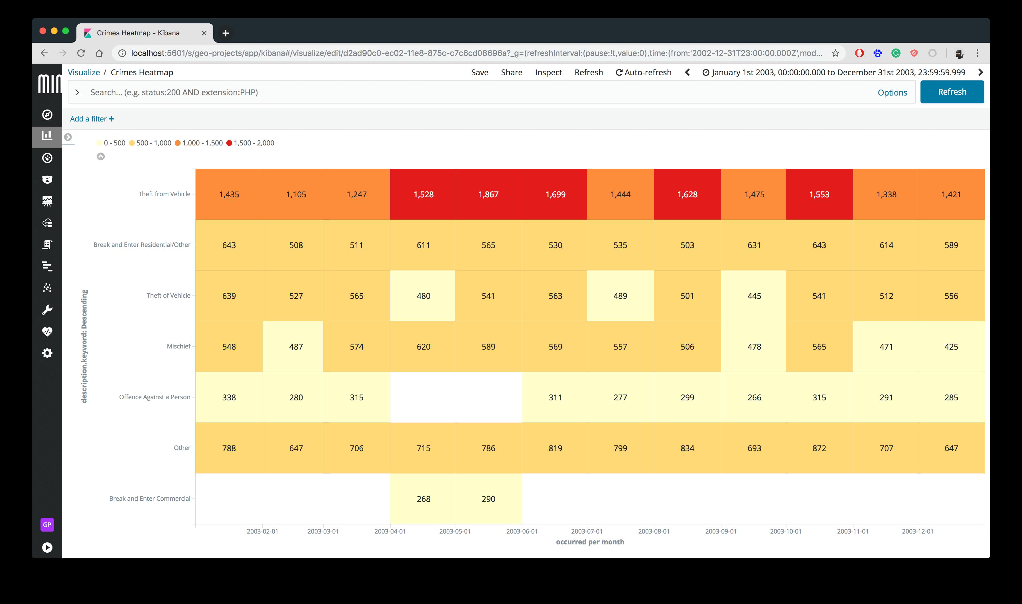 Kibana Heat Map Chart