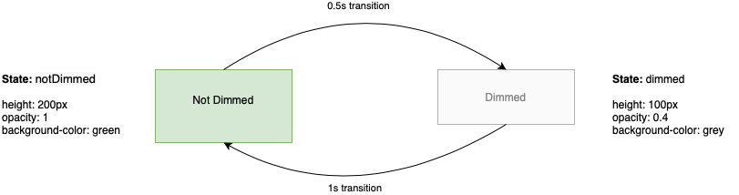 Triggers, transitions and states