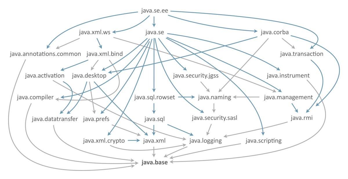 Java EE module graph
