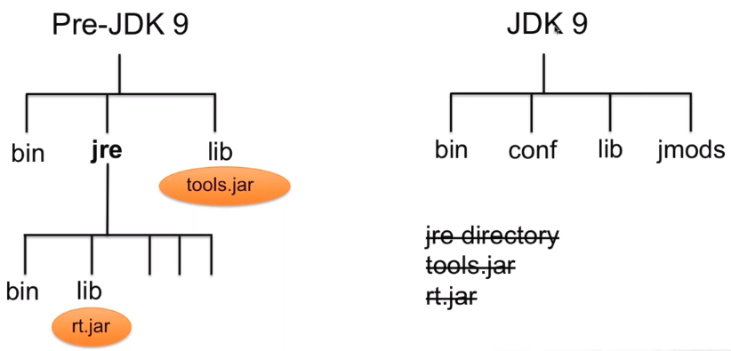 JDK file structure changes