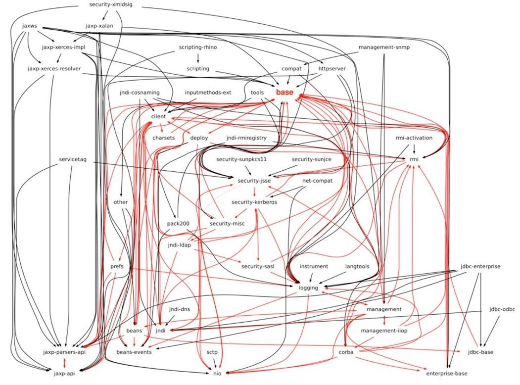 JRE 7 dependencies