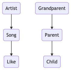 I Am Your Father - Parent-Child Modeling in Elasticsearch | mimacom