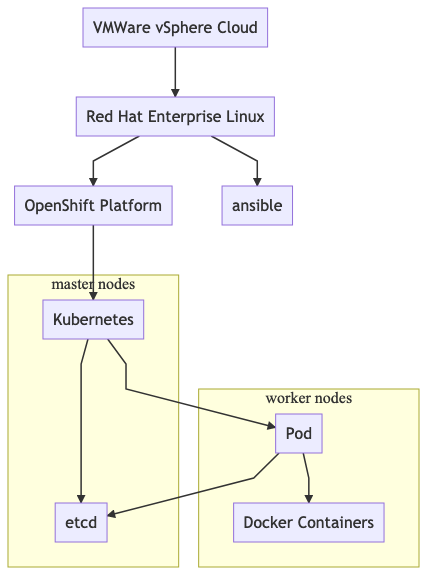 Persistent Storage with Red Hat OpenShift on VMware | mimacom
