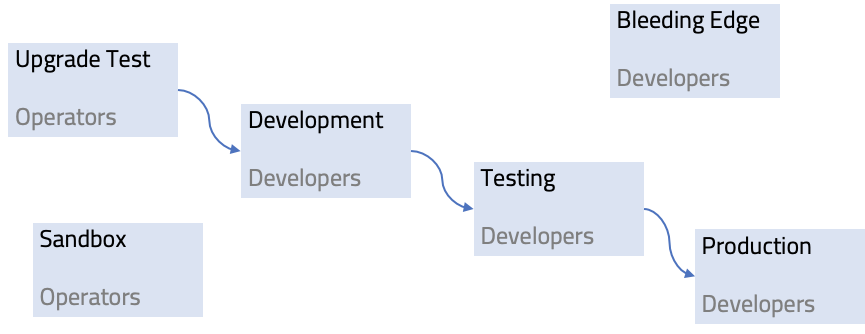 Cloud Foundry Upgrade Environments