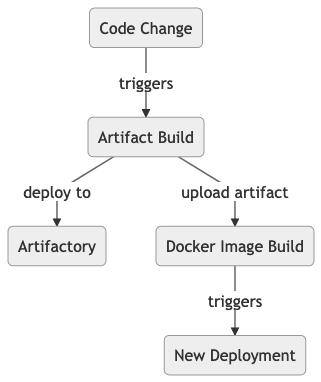 Build Procedure