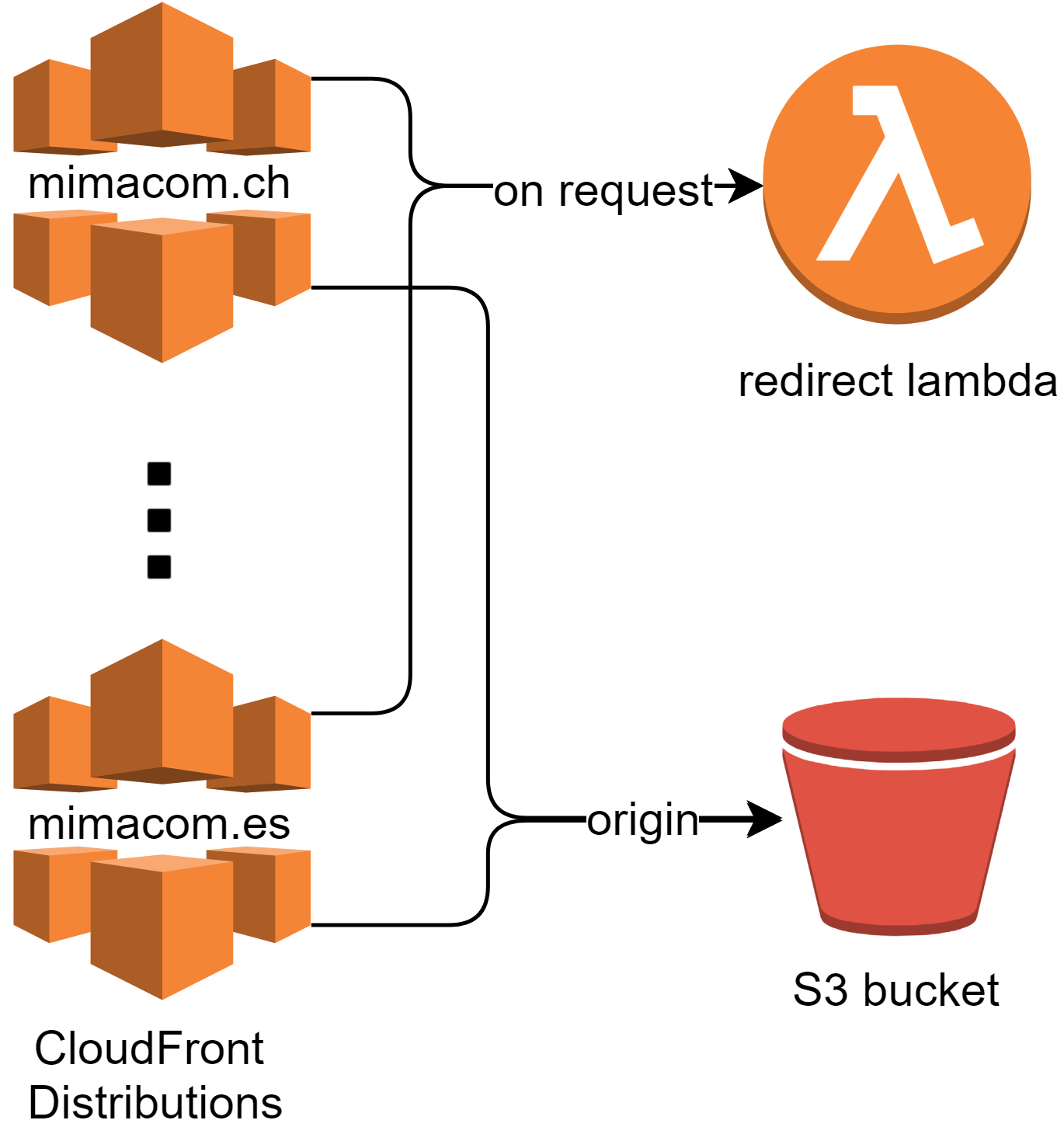 AWS Edge Lambda Redirect Architecture