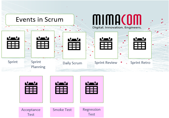 scrum events with added test events