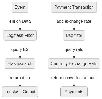 Logstash Overview