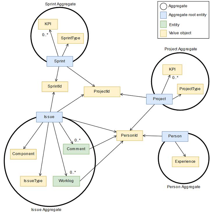 Building an ETL pipeline for Jira | mimacom