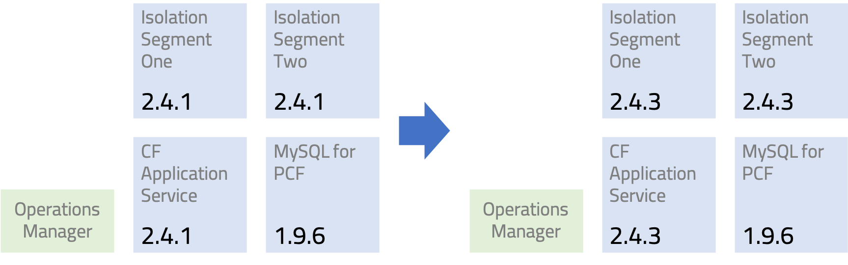 Example Pivotal Cloud Foundry Upgrade with some additional products.