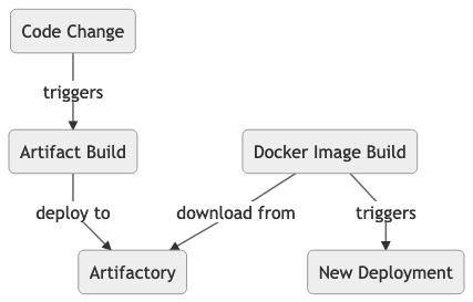 Old Build Procedure