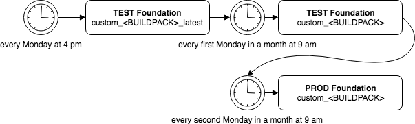 Structure of Buildpack Deployment