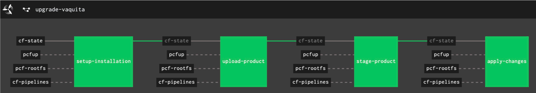 Example pipeline that upgrades a single Cloud Foundry environment with all installed products