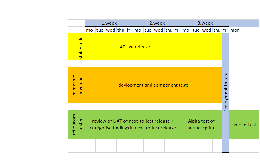 Integration of test process in sprint