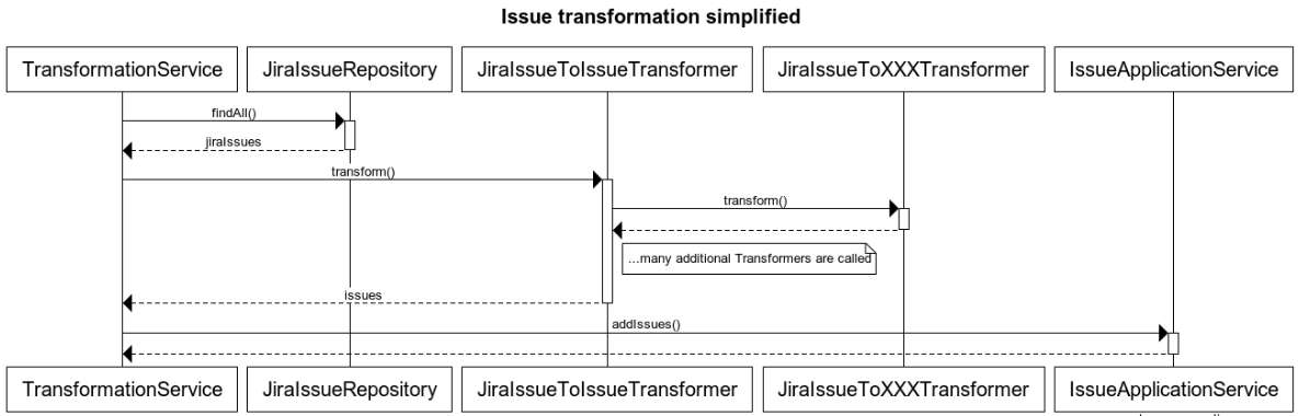 Transformation sequence diagram